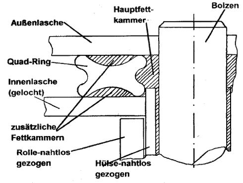 unterschiede o ring und x ring kette. Black Bedroom Furniture Sets. Home Design Ideas